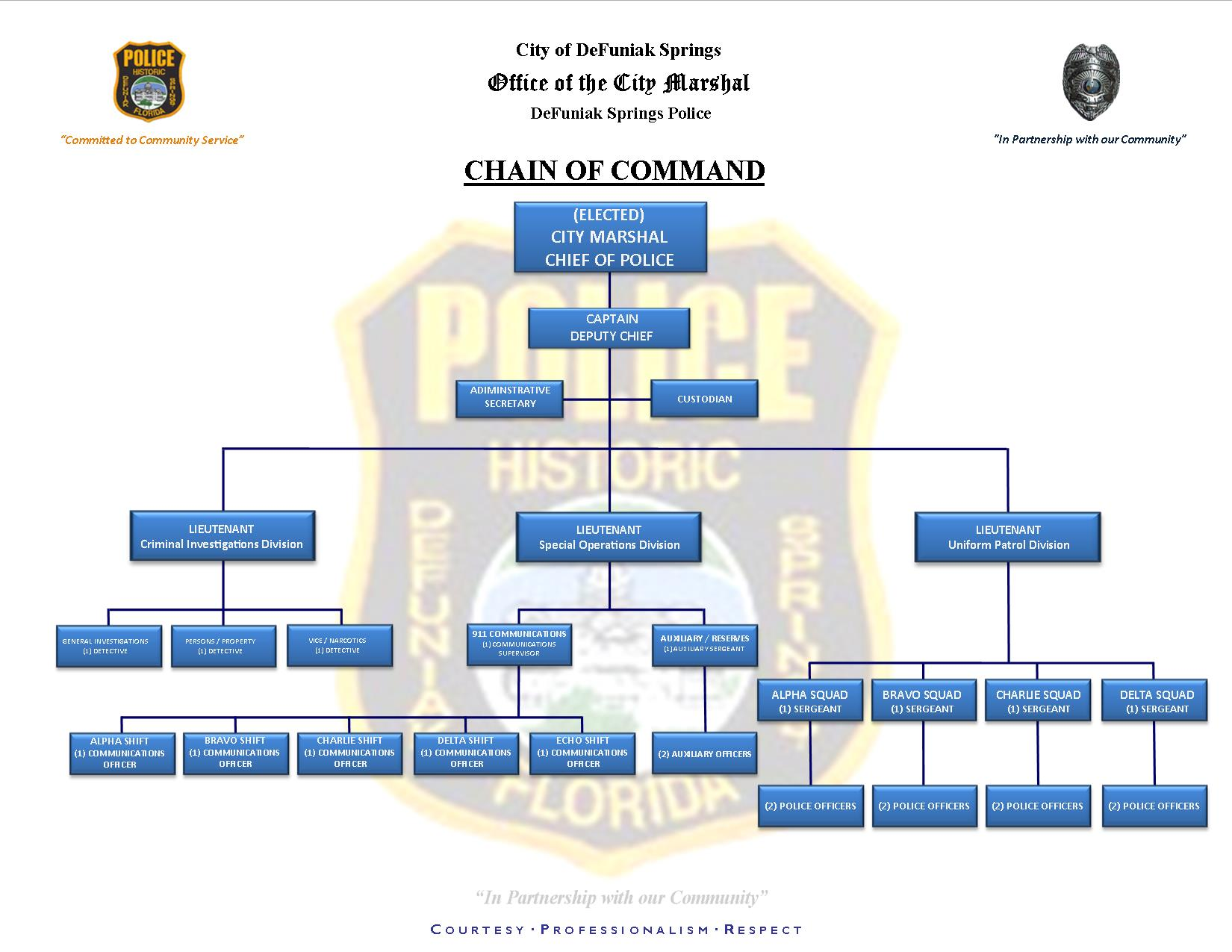 short chain of command In some chains of command, decisions come from the company head to the mid- level managers from there, instructions on when and how to take action flow to the lowest-level employees this company structure represents a top-down chain of command at times, though, situations arise that have a high.
